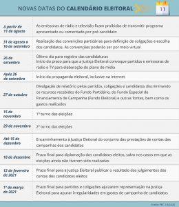 Deputados aprovam PEC que adia eleições municipais para novembro 16